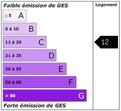 Emission de gaz à effet de serre : 12