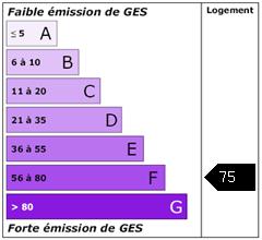 Emission de gaz à effet de serre : 75