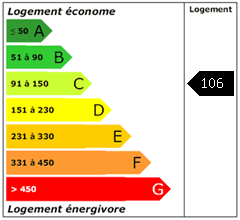 Consomation énergie : 106