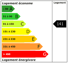 Consomation énergie : 141