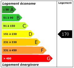 Consomation énergie : 170