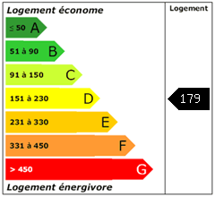 Consomation énergie : 179