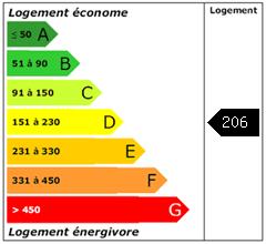 Consomation énergie : 206