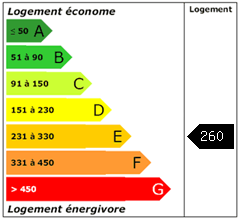 Consomation énergie : 260