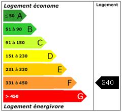 Consomation énergie : 340