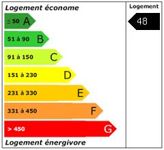 Consomation énergie : 48
