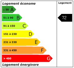 Consomation énergie : 72