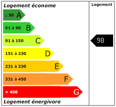 Consomation énergie : 98